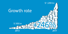 E-Commerce growth rate China