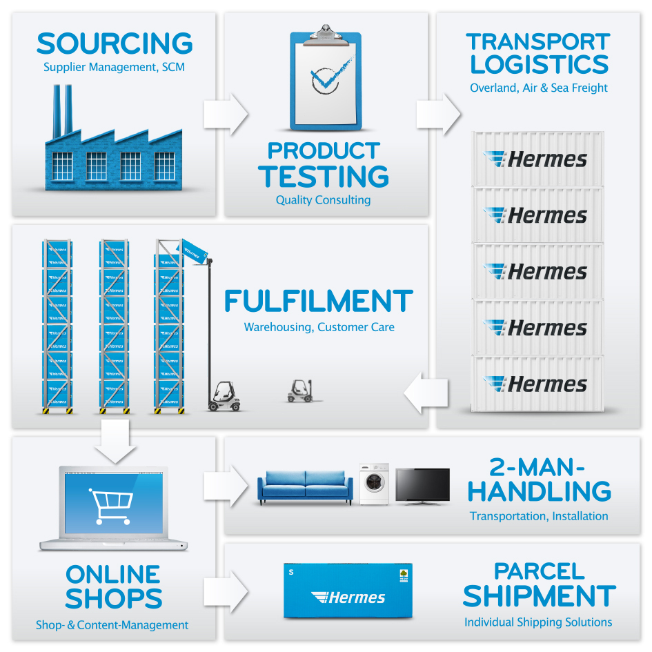supply chain services with Hermes