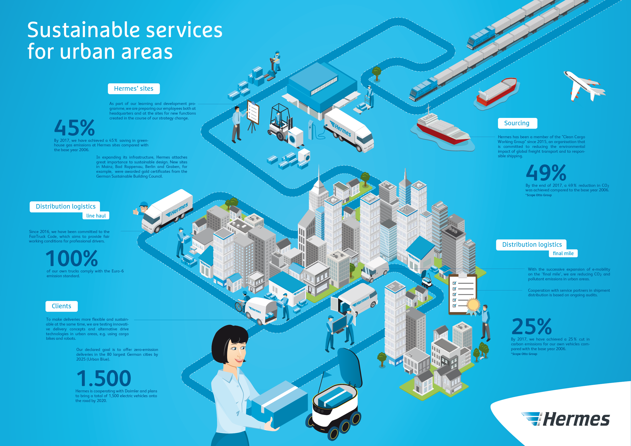 Sustainable services for urban areas